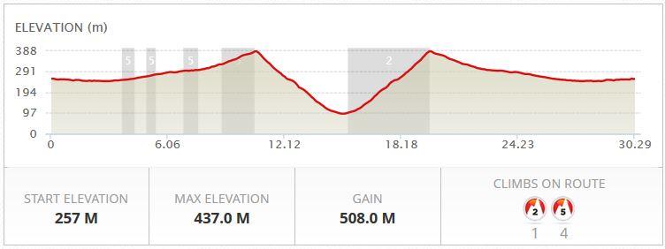Rail trail elevation